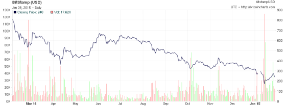 chart bitcoin 1.28.15
