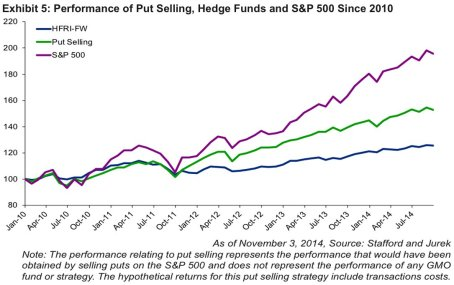 hedge fund vs s&p