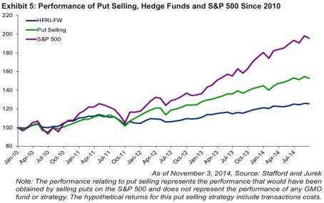 hedge fund vs s&p